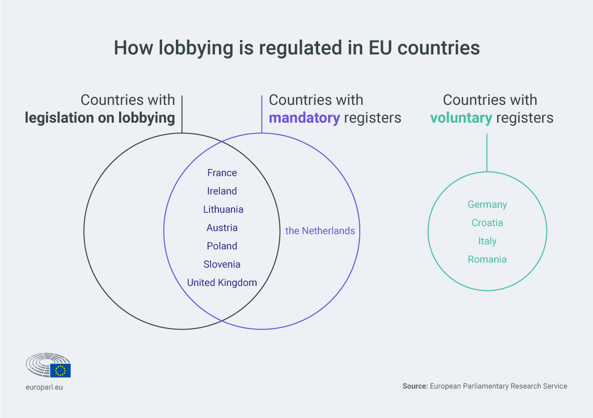 How Lobbying Is Regulated