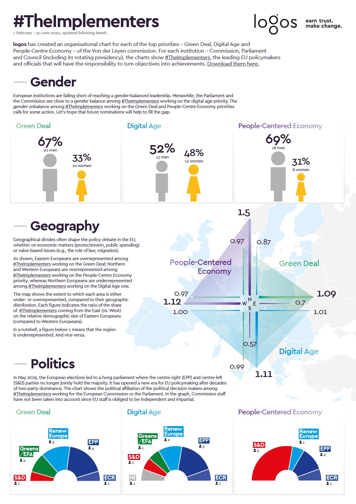 Implementors Infographic
